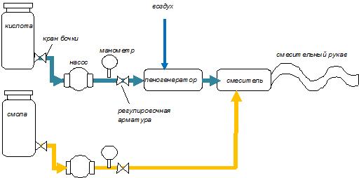 Как сделать оборудование пеноизола
