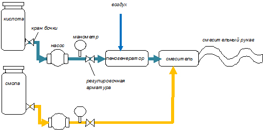 Схема производства пеноизол.